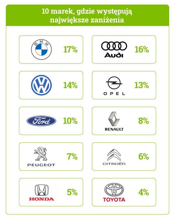 marki samochodów gdzie występują zaniżenia